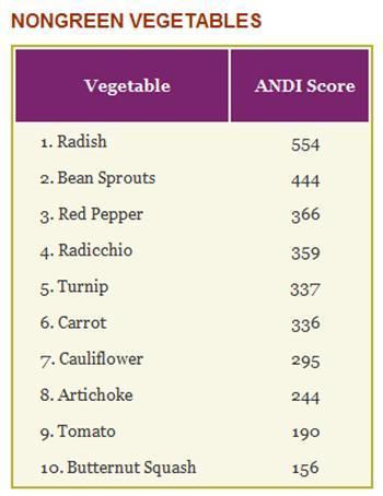 nongreen vegetables andi