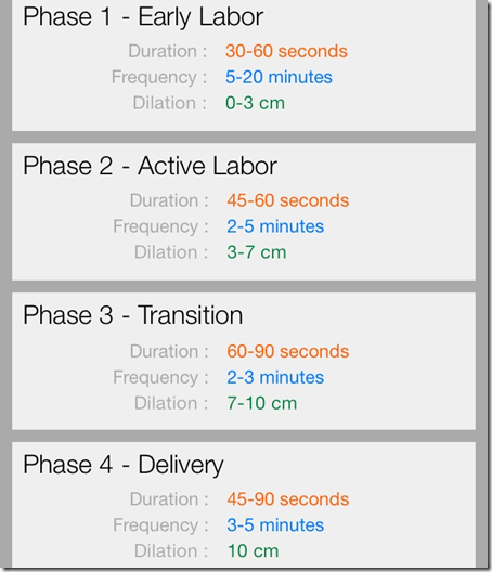 Contractions 5 Minutes Apart